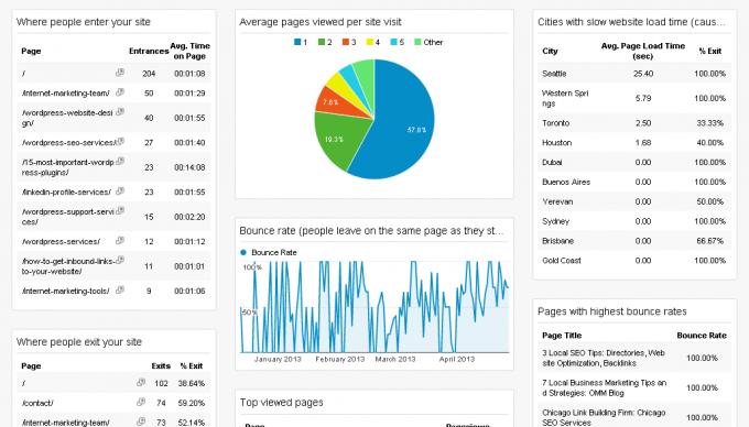 Entrances & Exits - Google Analytics