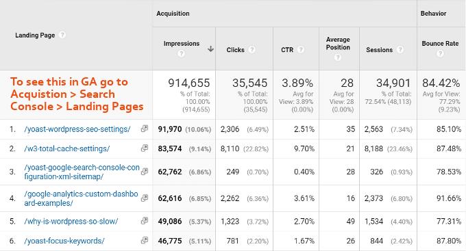 Landing Pages – Google Analytics