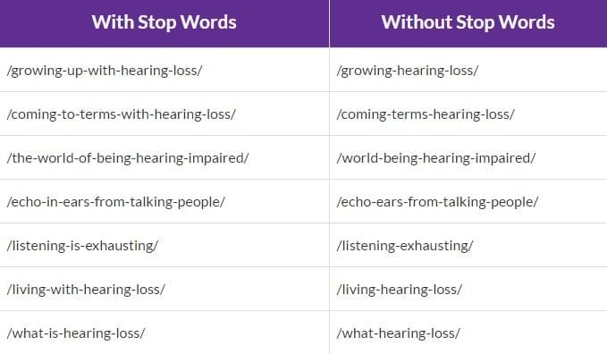 Stop-Words-SEO