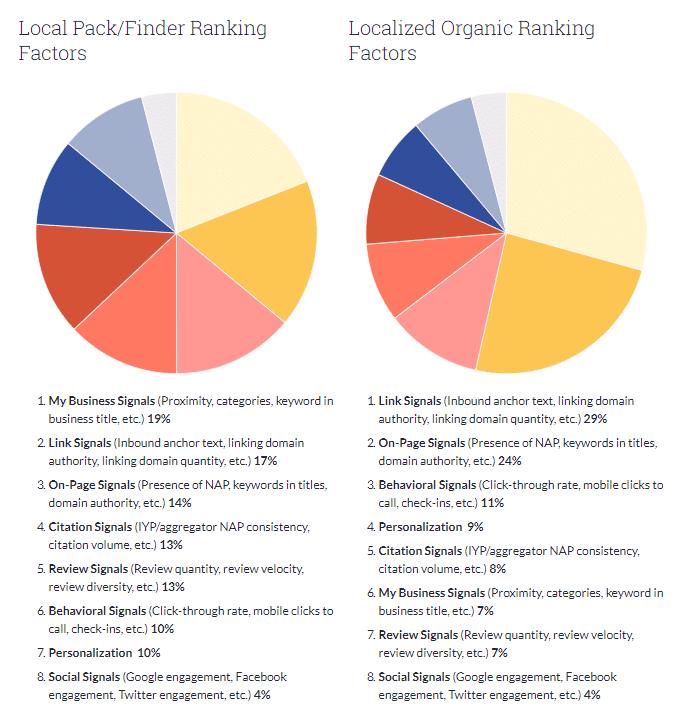 Local-Search-Ranking-Factors