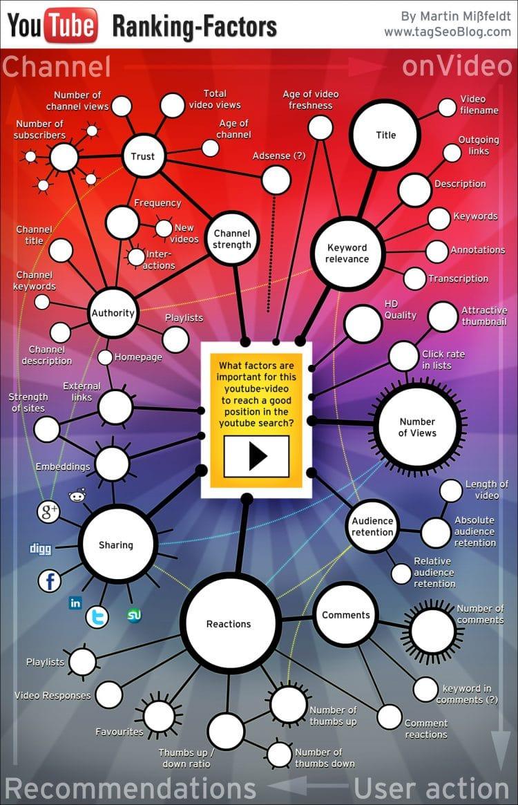 youtube-video-seo-ranking-factors-infographic