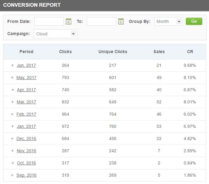 SiteGround Conversion Rates