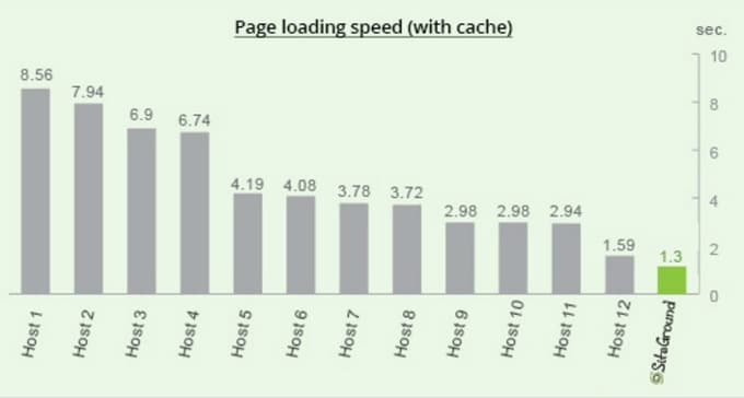 siteground-page-load-times