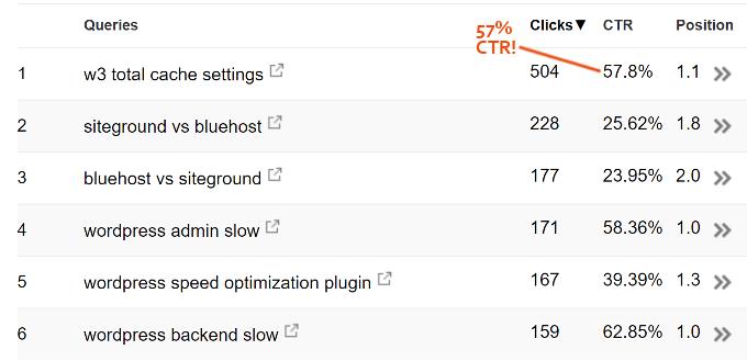 Click-Through-Rates
