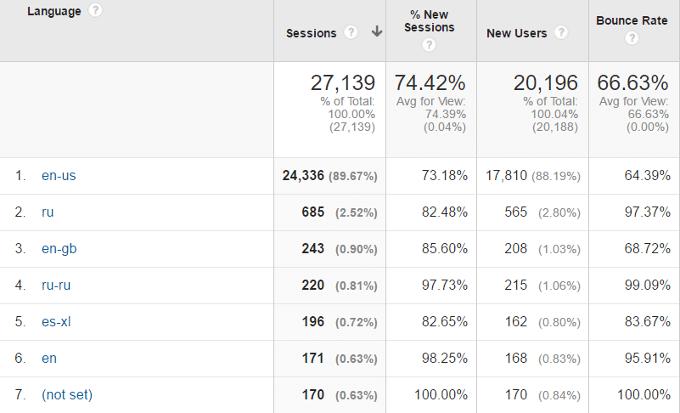 Language-Google-Analytics
