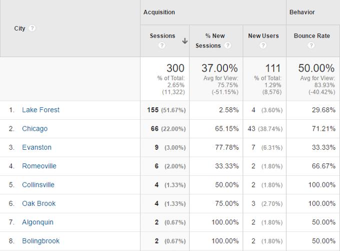 Location-Google-Analytics