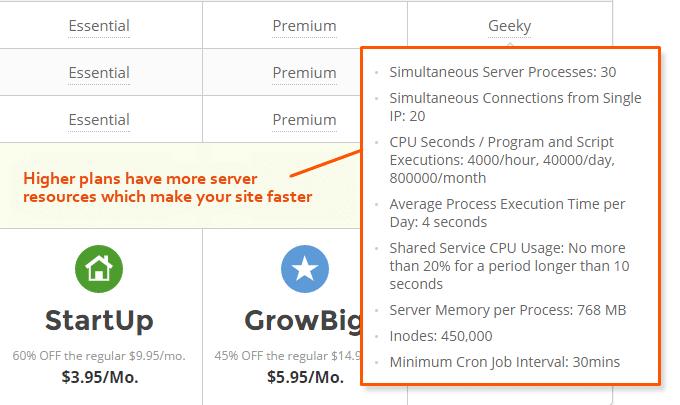 SiteGround-Server-Resources-Chart