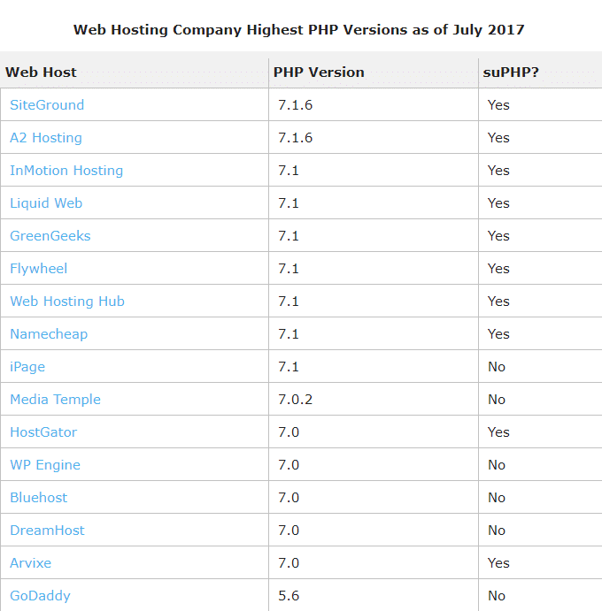 Hosting-PHP-Versions