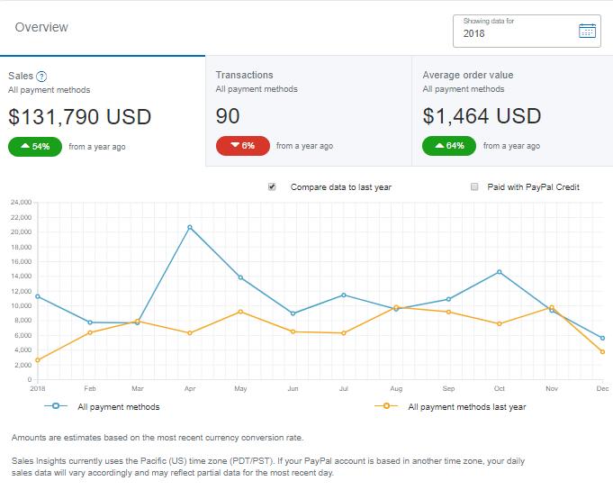 PayPal Affiliate Sales