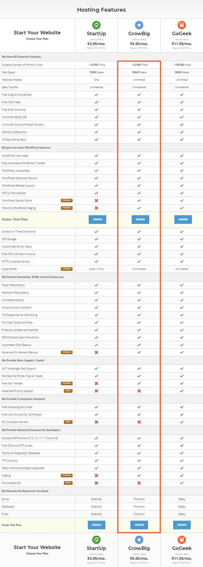 SiteGround GrowBig Plan Features