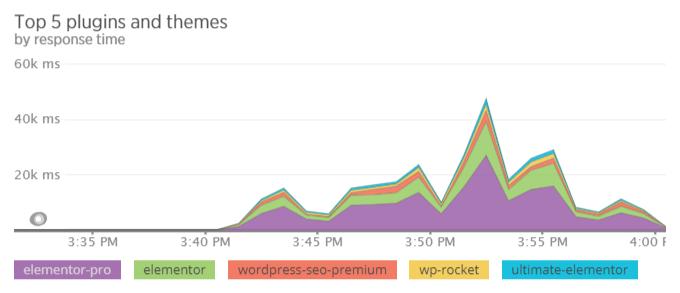 Graphique des plugins WordPress lents