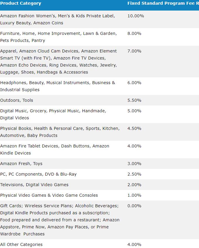 Amazon-Affiliate-Commissions