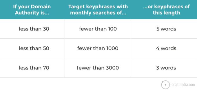 Keyword Research Shortcut