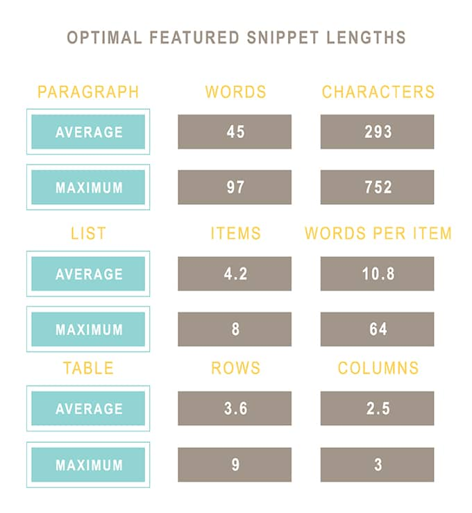 Optimial Featured Snippets Length