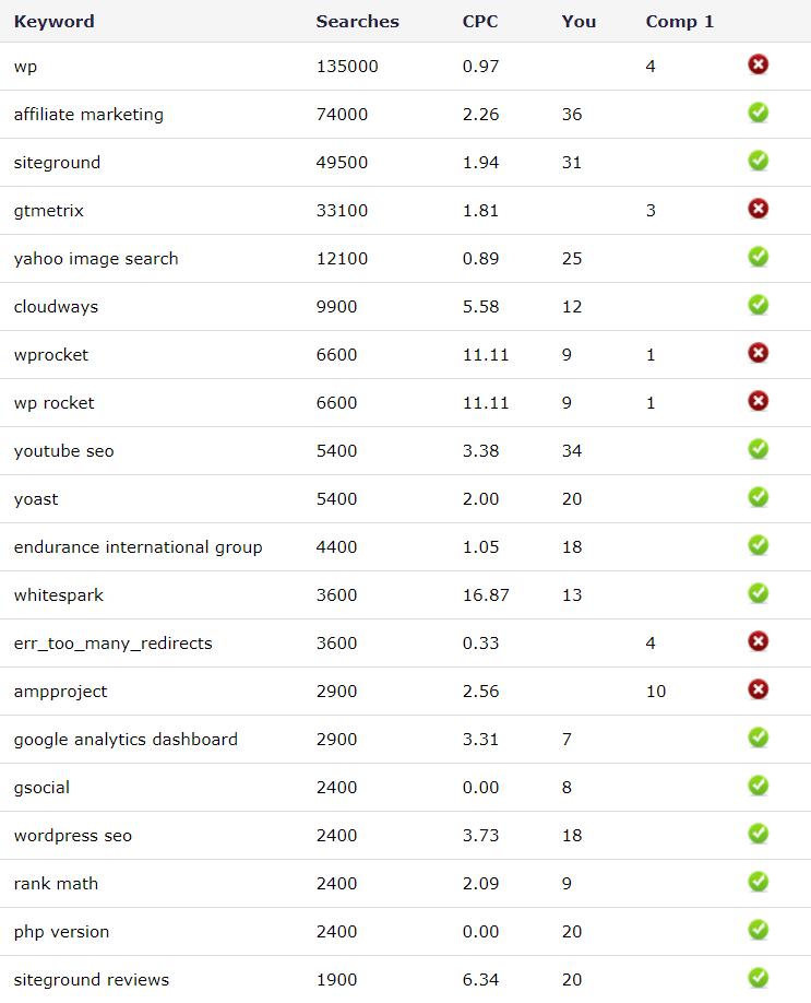 Semify Focus Keyword Report