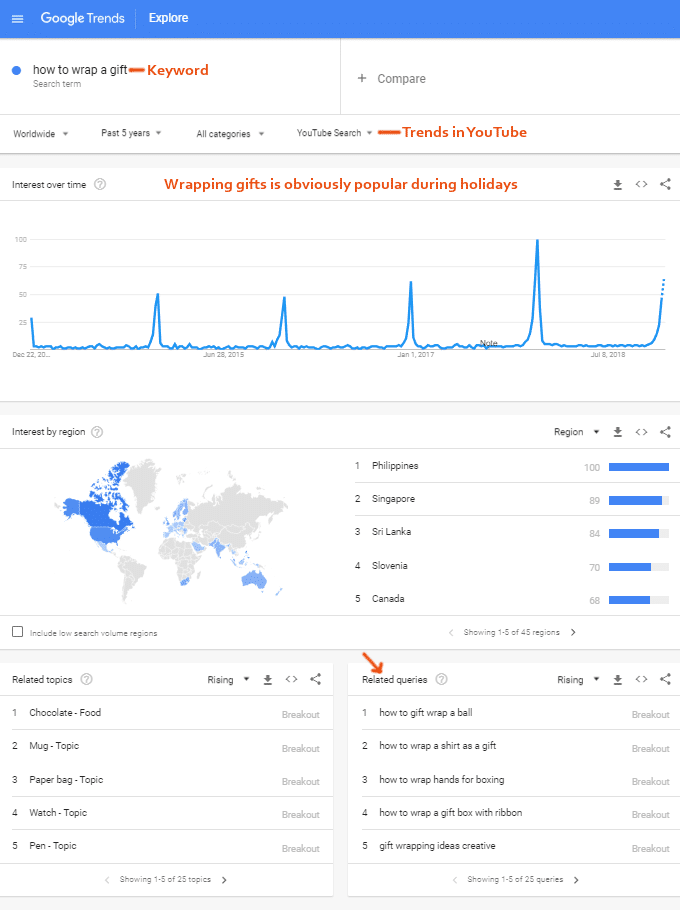YouTube Keywords – Google Trends