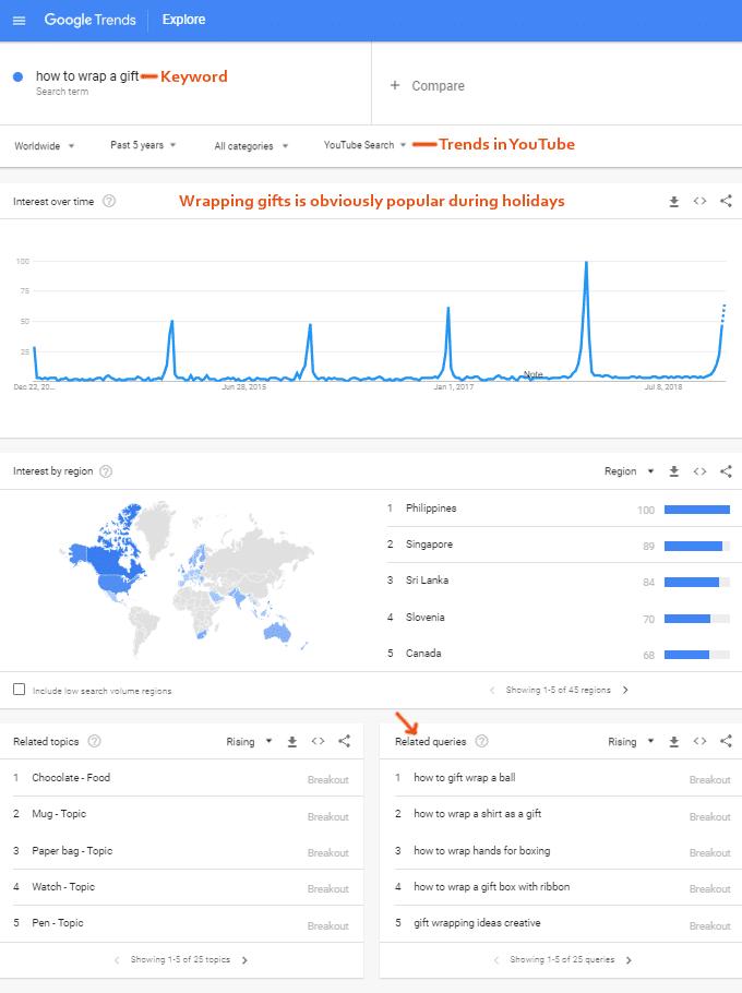 YouTube Keywords – Google Trends