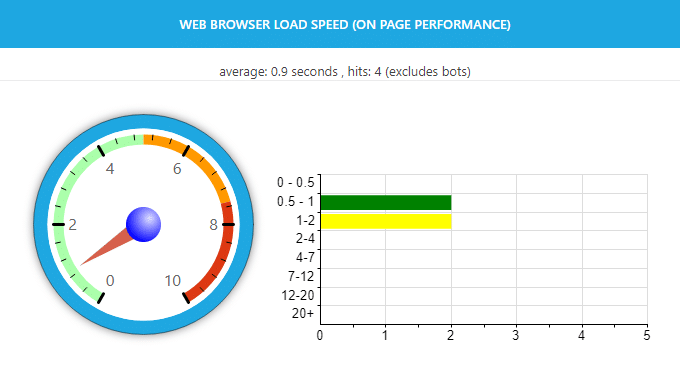 Browser-Load-Speed