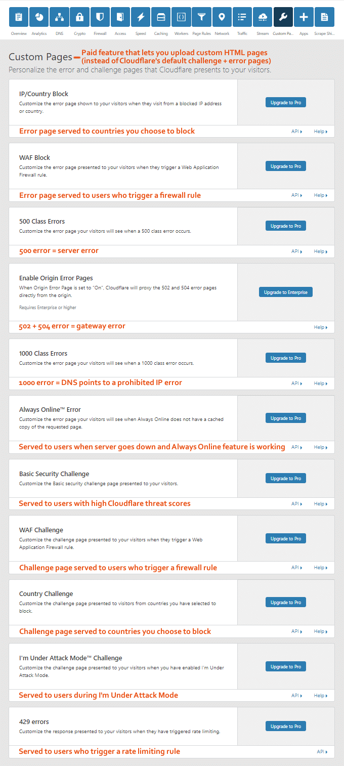 Cloudflare Custom Pages