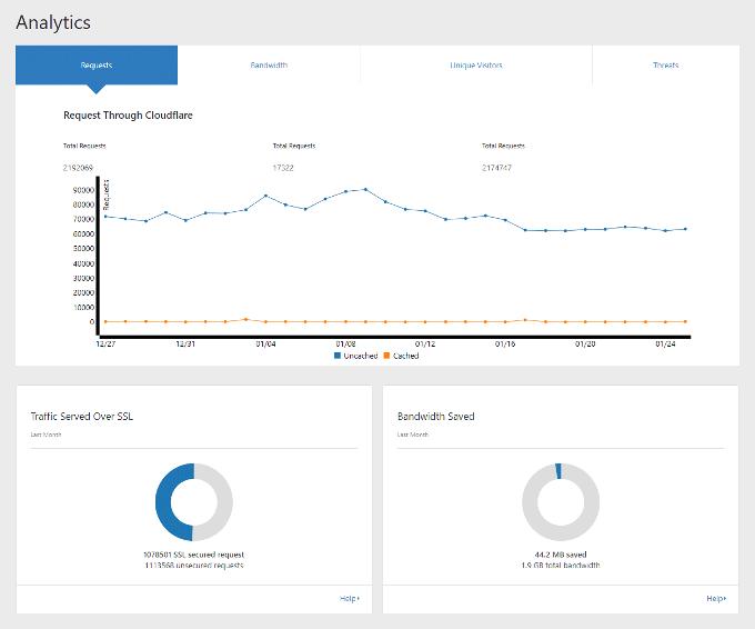 Cloudflare WordPress Plugin Analytics Settings