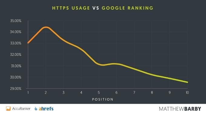 HTTPS-vs-Position