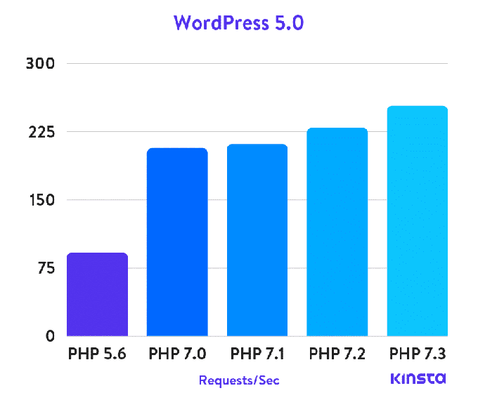 PHP Speed