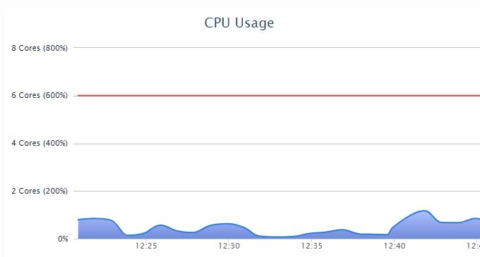 Reduce-CPU-Usage-WordPress