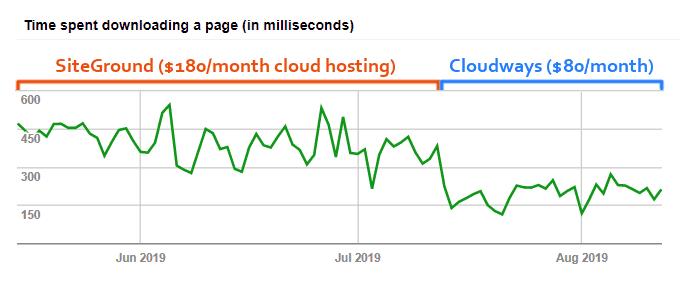 SiteGround vs Cloudways Cloud Hosting