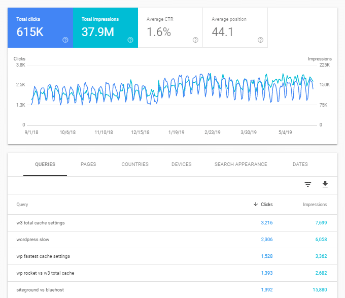 Google-Search-Console-Performance-Dashboard