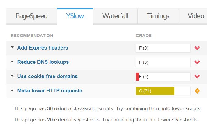 Make Fewer HTTP Requests GTmetrix Error