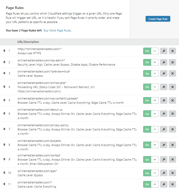 Cloudflare-Page-Rules-For-WordPress