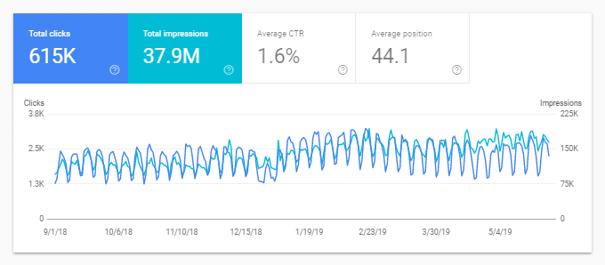 Google-Search-Console-Performance