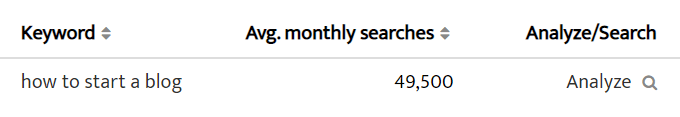 How to start a blog searches