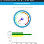 Cloudways DigitalOcean Server Response Time