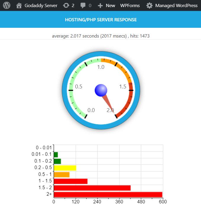 GoDaddy Server Response Time