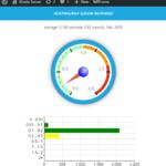 Kinsta Server Response Time