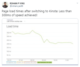 Page Load Times Kinsta