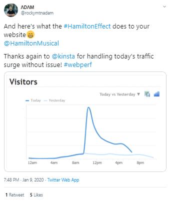 Traffic surge