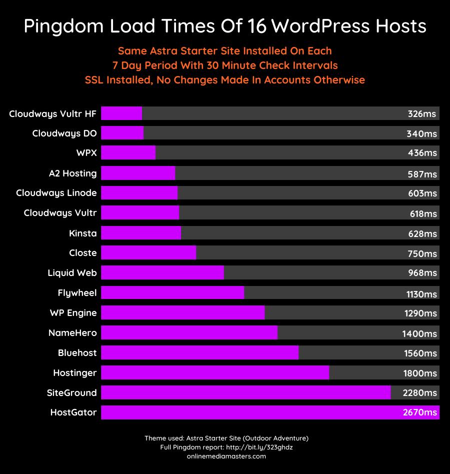 WordPress-Hosting-Pingdom-Load-Times
