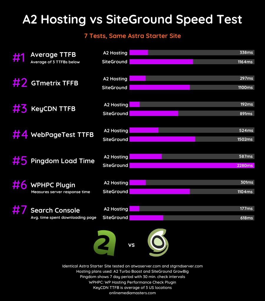 A2-Hosting-vs-SiteGround-Speed-Test-2020