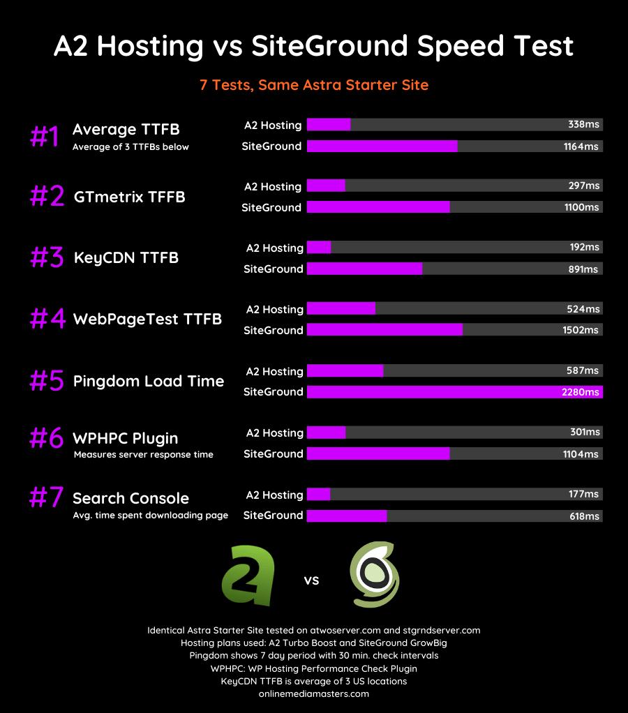 A2-Hosting-vs-SiteGround-Speed-Test-2020