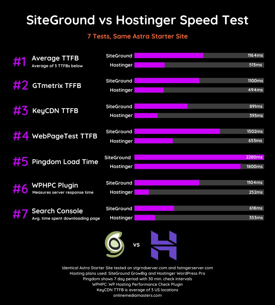 SiteGround-vs-Hostinger-Speed-Test-2020
