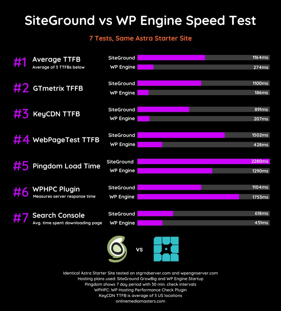 SiteGround-vs-WP-Engine-Speed-Test-2020