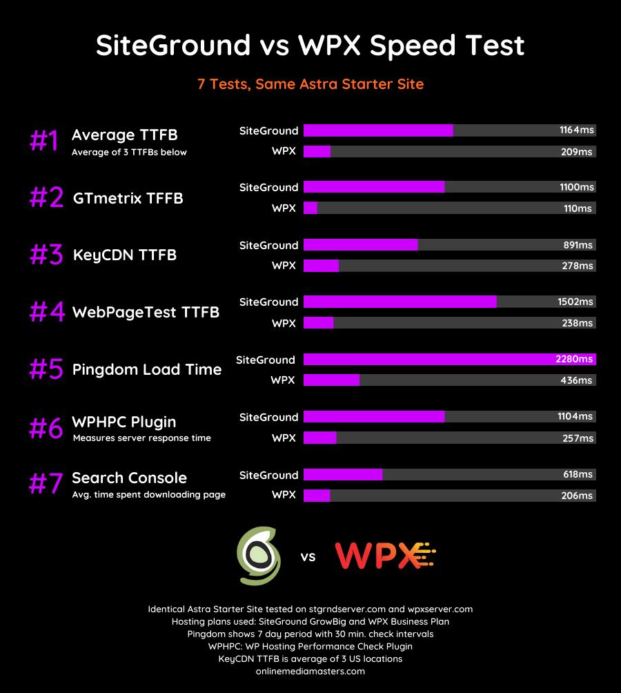 SiteGround-vs-WPX-Speed-Test-2020