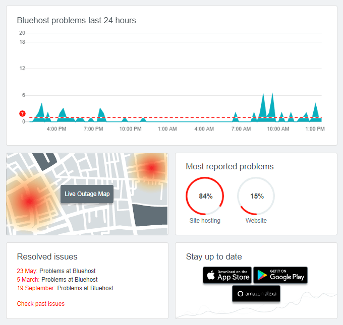 Bluehost-Downdetector