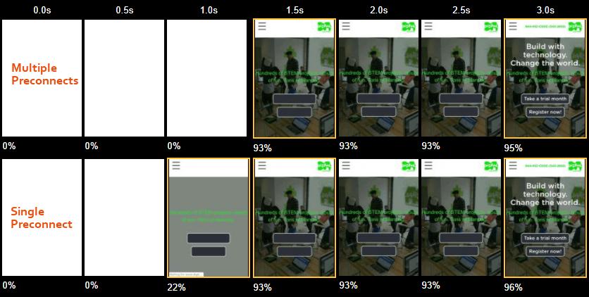 Single preconnect vs multiple preconnects