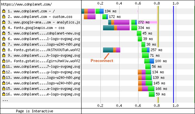 preconnect-with-crossorigin
