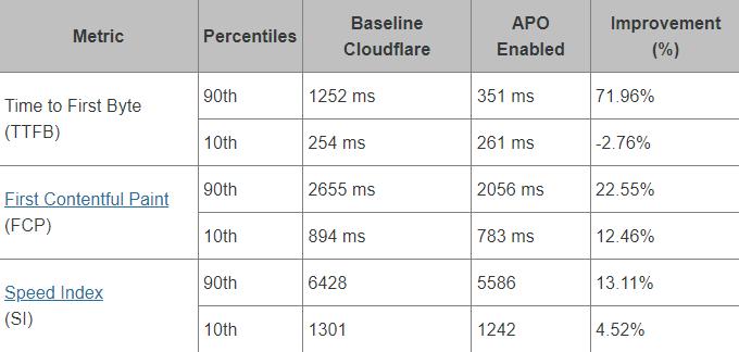 Cloudflare APO TTFB FCP SI