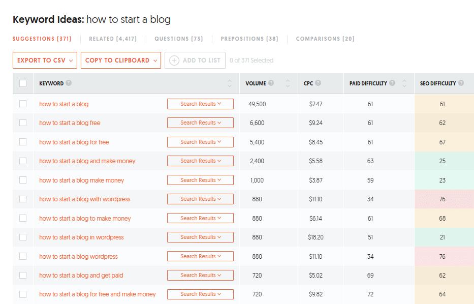 Ubersuggest Focus Keywords